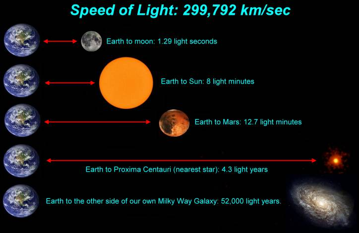 Jak dlouhý je světelný rok a parsek?
